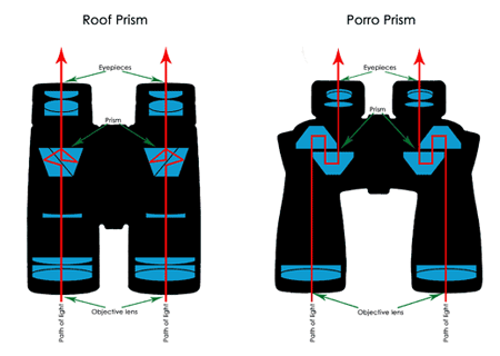 Porro Prism and Roof Prism Binoculars Work